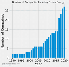 The Number of Fusion Energy Startups is Growing Fast – Here's Why